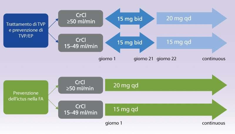 Figura 1. Dosi raccomandate di rivaroxaban nei pazienti con insufficienza renale. FA, fibrillazione atriale; BID, bis die (due volte al giorno); CrCl, creatinine clearance; TVP, trombosi venosa profonda; QD = quaque die (una volta al giorno); EP, embolismo polmonare; TEV, tromboembolismo venoso.