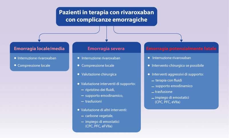 Figure 2. Raccomandazioni per la gestione di eventi di sanguinamento. PFC, plasma fresco congelato; CPC, concentrato di complesso protrombinico; rFVIIa, fattore VIIa ricombinante.
