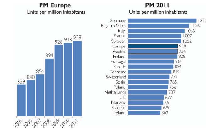 Figura 2. Impianti di pacemaker per unità di milioni di abitanti in Europa (grafico a sinistra) e variabilità regionale (grafico a destra)