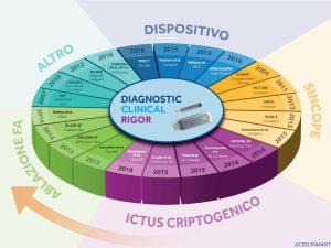 Diagnostic Clinical Rigor
